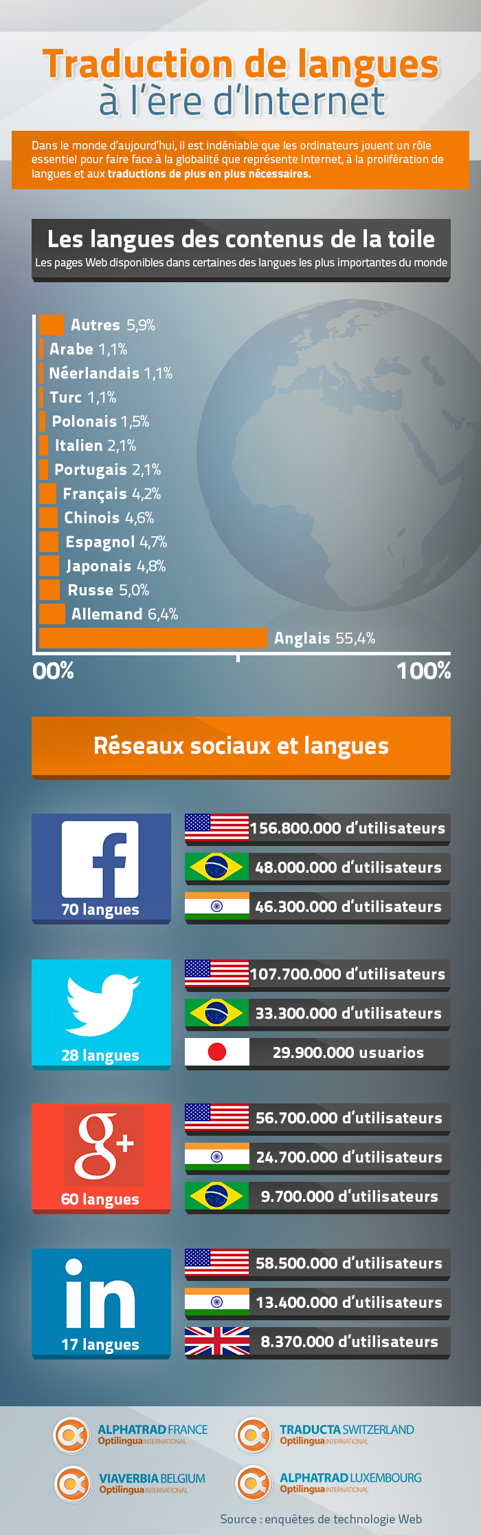 infographiste traduction